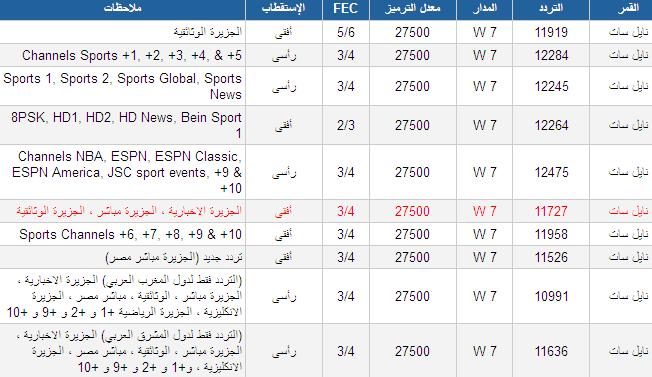 بالصور تردد قناة الجزيرة الوثائقية , الجزيرة الوثائقية وترددها الحالى 6234 4