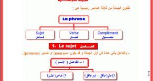 صوره كيفية تعلم اللغة الفرنسية , طريقة لتعلم الفرنسية