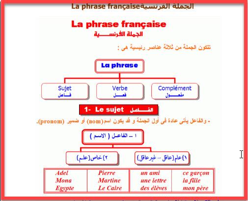 صورة كيفية تعلم اللغة الفرنسية , طريقة لتعلم الفرنسية
