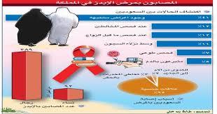 بالصور علاج مرض الايدز , احدث علاج للايدز 5175 1