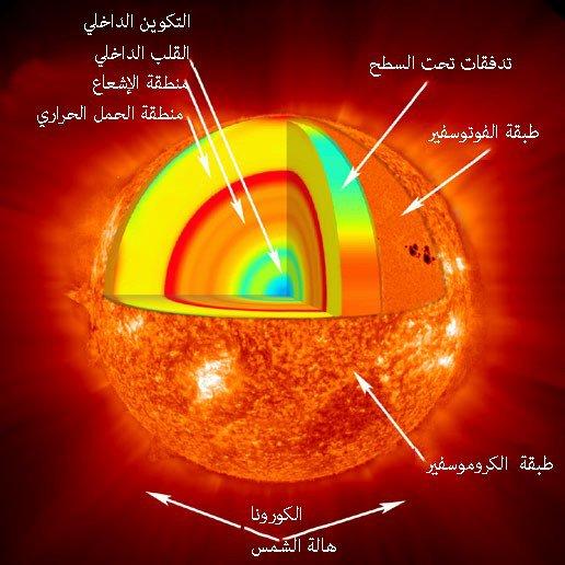 صورة اعلى درجة حرارة في العالم , تعرف على فصل الصيف والحرارة المرتفعة التى تميزه