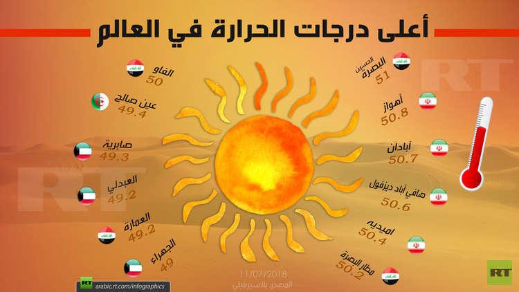 صورة اعلى درجة حرارة في العالم , تعرف على فصل الصيف والحرارة المرتفعة التى تميزه 4073