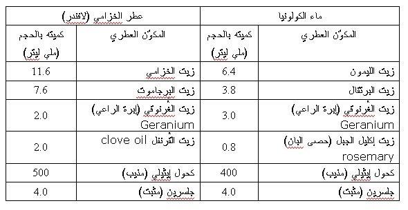 صورة صناعة العطور كيميائيا , تعرف على صنع العطور بالطريقة الكيميائية