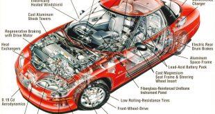 صورة مكونات السيارة بالتفصيل والصور , تفاصيل السياره و مكوناتها بالصور